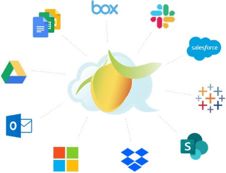 Integrations That Fit Your Needs